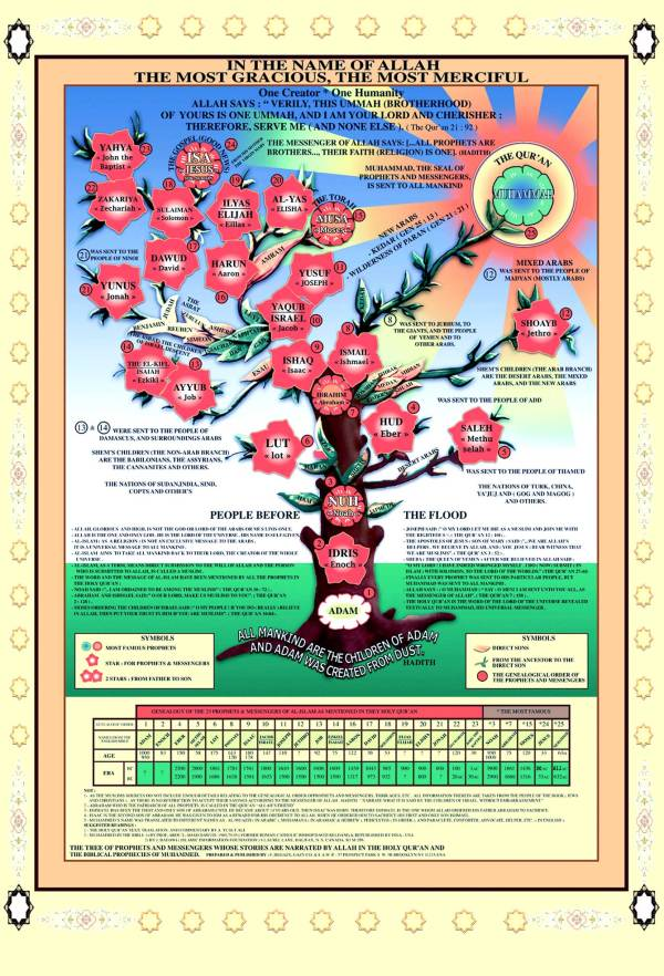 https://futureislam.files.wordpress.com/2012/04/tree-of-the-prophets.jpg?w=600&h=882