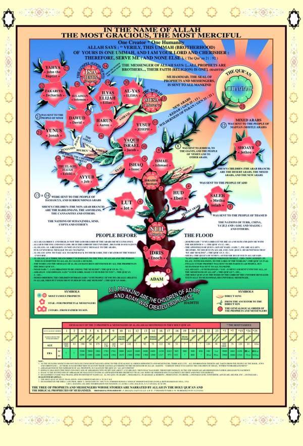 https://futureislam.files.wordpress.com/2012/04/tree-of-the-prophets.jpg